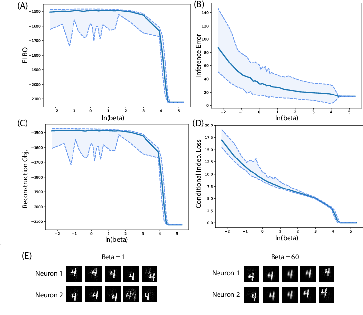 Figure 3 for A Closer Look at Disentangling in $β$-VAE