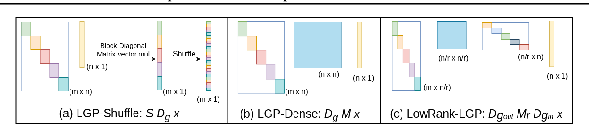 Figure 1 for AntMan: Sparse Low-Rank Compression to Accelerate RNN inference