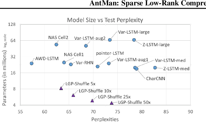 Figure 2 for AntMan: Sparse Low-Rank Compression to Accelerate RNN inference
