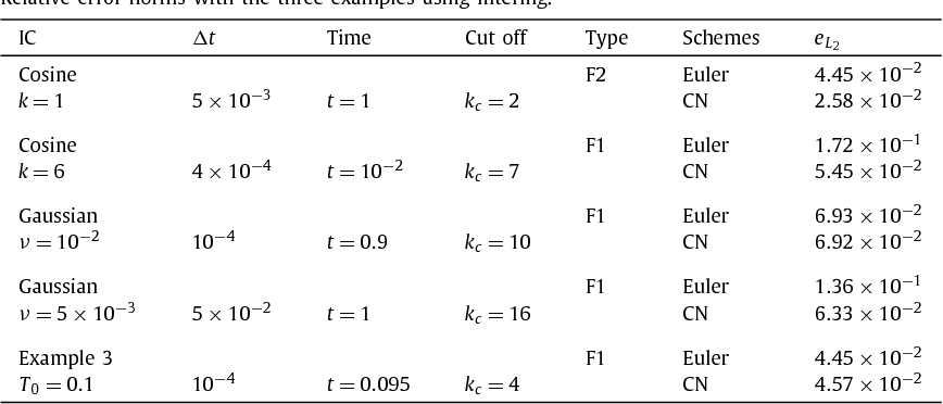 Two stable methods with numerical experiments for solving
