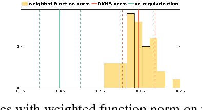Figure 1 for Function Norms and Regularization in Deep Networks