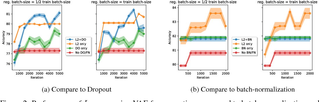 Figure 2 for Function Norms and Regularization in Deep Networks
