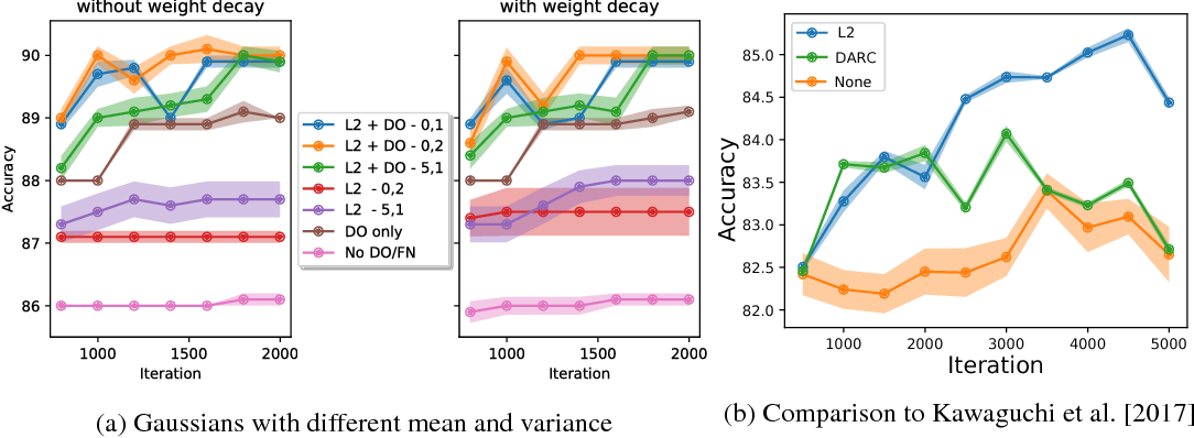 Figure 3 for Function Norms and Regularization in Deep Networks