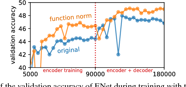 Figure 4 for Function Norms and Regularization in Deep Networks