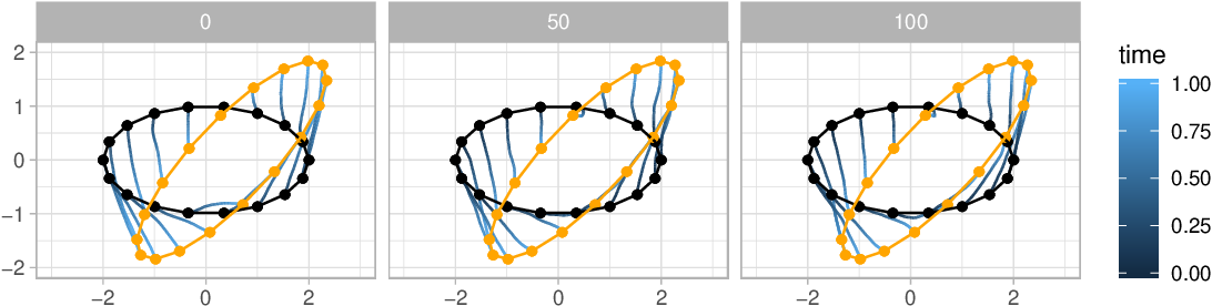 Figure 4 for Diffusion bridges for stochastic Hamiltonian systems with applications to shape analysis