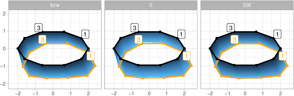 Figure 1 for Diffusion bridges for stochastic Hamiltonian systems with applications to shape analysis
