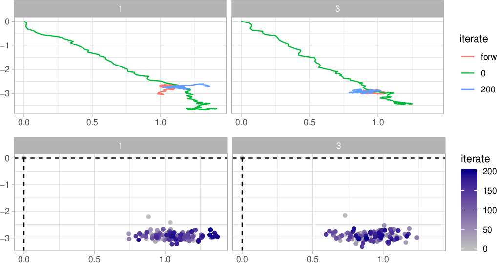 Figure 2 for Diffusion bridges for stochastic Hamiltonian systems with applications to shape analysis