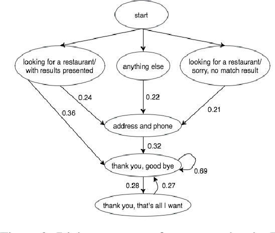 Figure 3 for Unsupervised Dialog Structure Learning