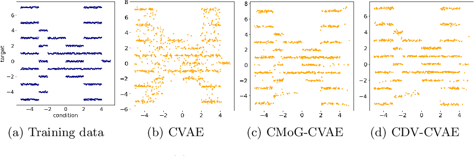 Figure 2 for Increasing the Generalisation Capacity of Conditional VAEs