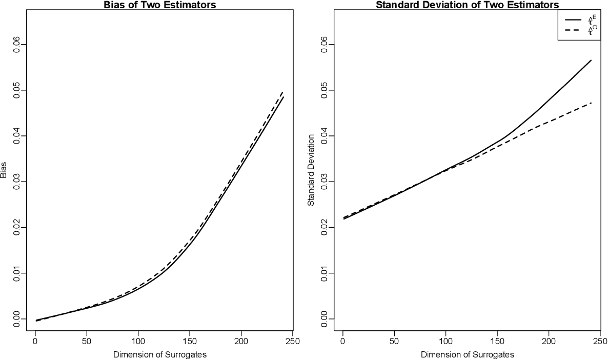 Figure 1 for Estimating Treatment Effects using Multiple Surrogates: The Role of the Surrogate Score and the Surrogate Index