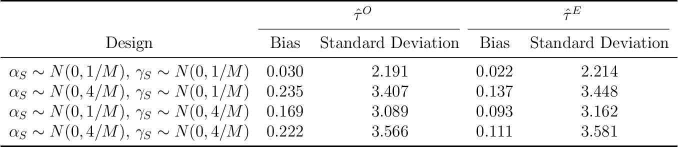 Figure 4 for Estimating Treatment Effects using Multiple Surrogates: The Role of the Surrogate Score and the Surrogate Index