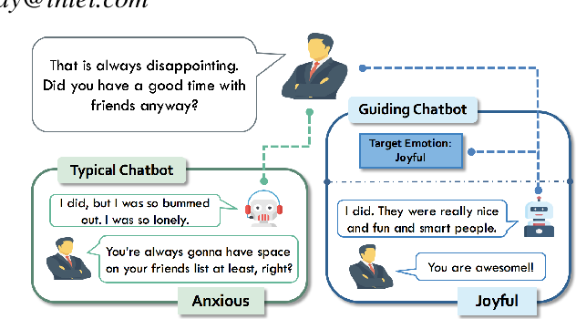 Figure 1 for Put Chatbot into Its Interlocutor's Shoes: New Framework to Learn Chatbot Responding with Intention
