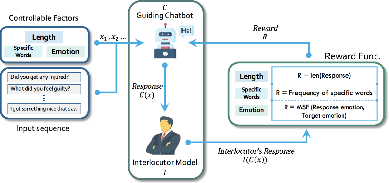 Figure 3 for Put Chatbot into Its Interlocutor's Shoes: New Framework to Learn Chatbot Responding with Intention