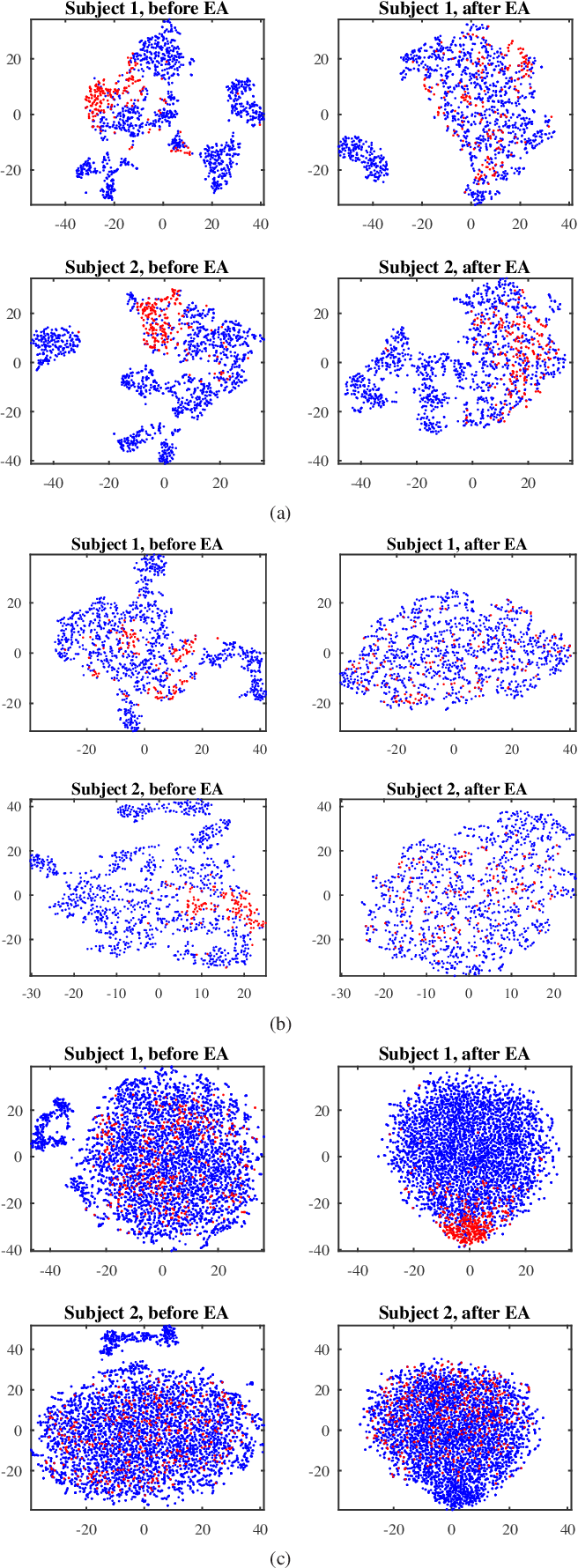 Figure 2 for Transfer Learning for Brain-Computer Interfaces: An Euclidean Space Data Alignment Approach