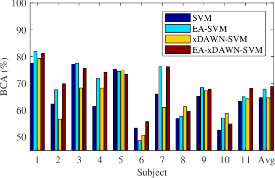 Figure 4 for Transfer Learning for Brain-Computer Interfaces: An Euclidean Space Data Alignment Approach