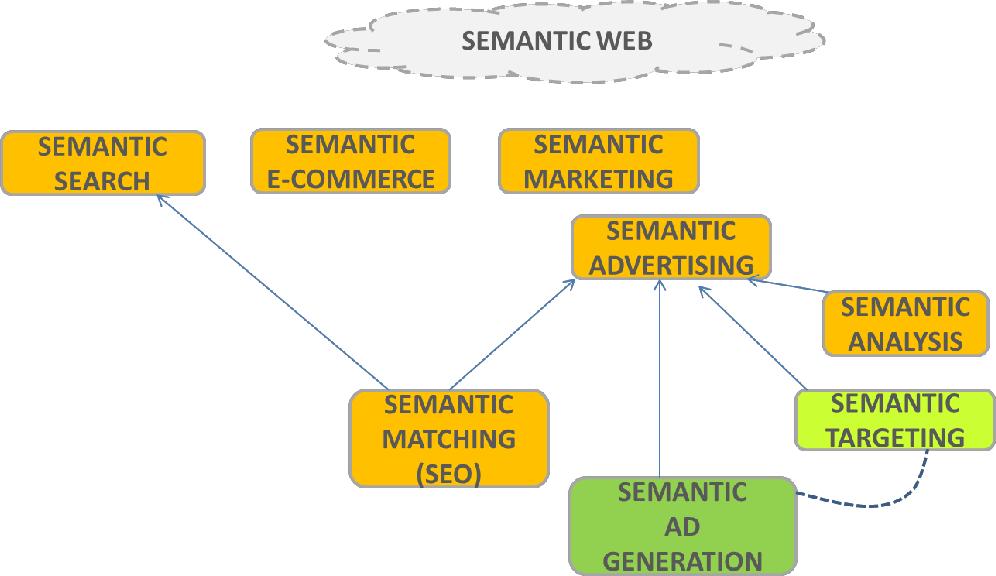 Figure 1 for Semantic Advertising