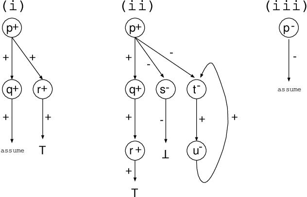 Figure 2 for Justifications for Logic Programs under Answer Set Semantics