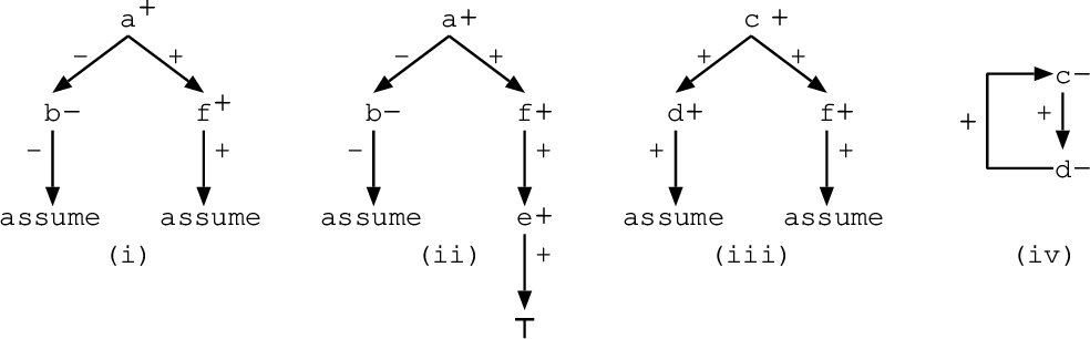 Figure 3 for Justifications for Logic Programs under Answer Set Semantics