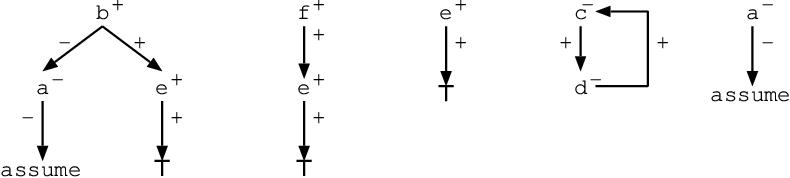 Figure 4 for Justifications for Logic Programs under Answer Set Semantics
