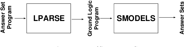 Figure 1 for Justifications for Logic Programs under Answer Set Semantics