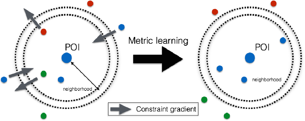 Figure 1 for Dynamic Metric Learning from Pairwise Comparisons