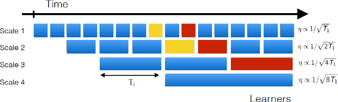 Figure 2 for Dynamic Metric Learning from Pairwise Comparisons
