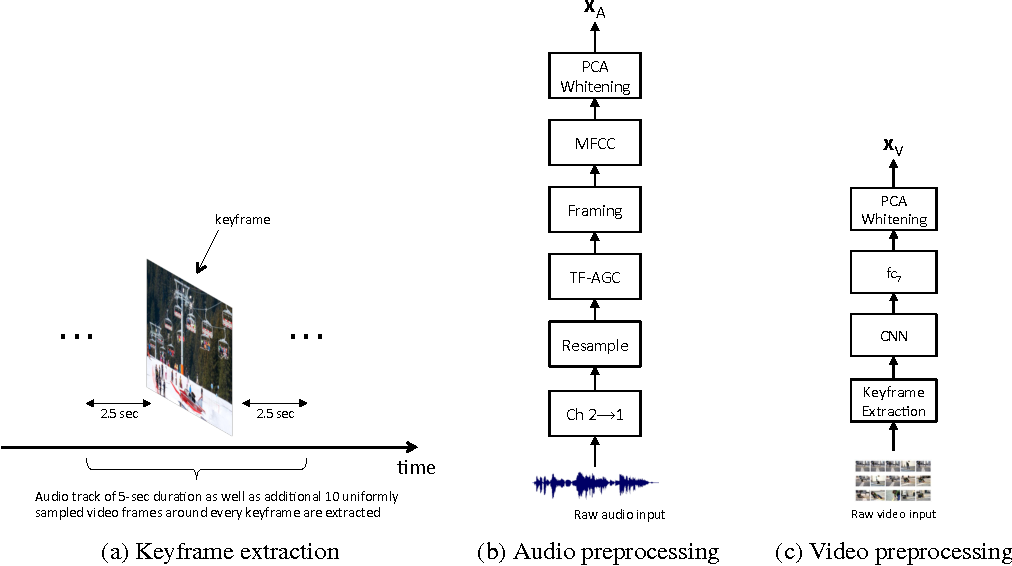 Figure 1 for Multimodal Sparse Coding for Event Detection