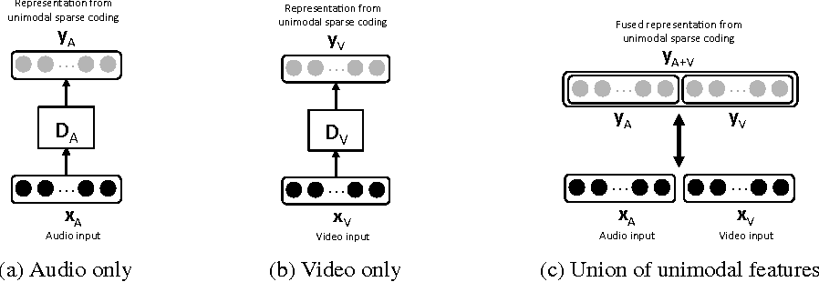 Figure 3 for Multimodal Sparse Coding for Event Detection