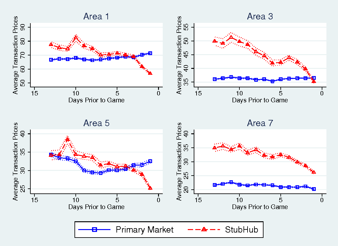 Figure 3 from Effect of Resale on Optimal Ticket Pricing : Evidence