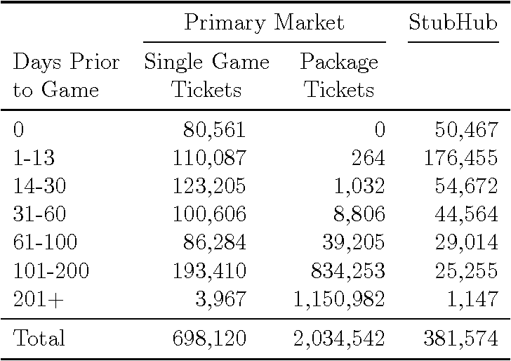 Table 1 from Effect of Resale on Optimal Ticket Pricing : Evidence