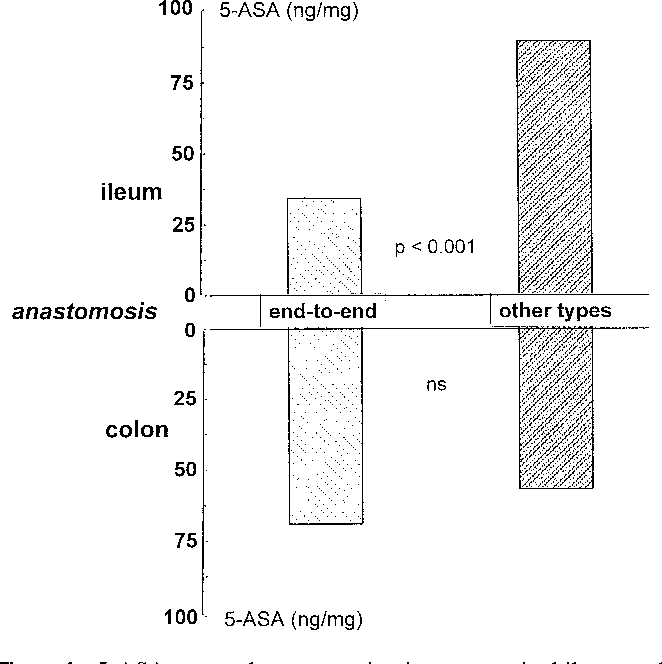 Figure 1 from Anastomotic configuration and mucosal 5
