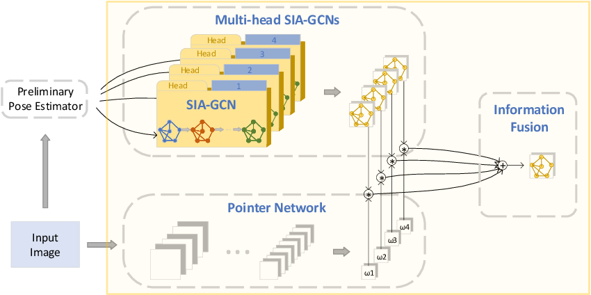 Figure 1 for SIA-GCN: A Spatial Information Aware Graph Neural Network with 2D Convolutions for Hand Pose Estimation