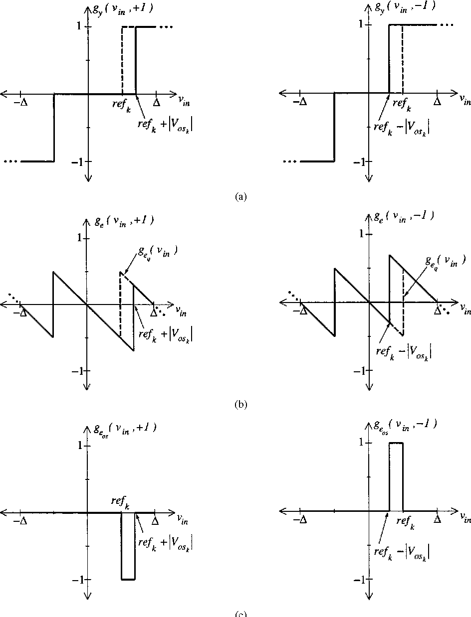 A dynamic element matching technique for reduced distortion multibit figure 5 baditri Image collections