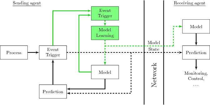Figure 1 for Event-triggered Learning for Resource-efficient Networked Control