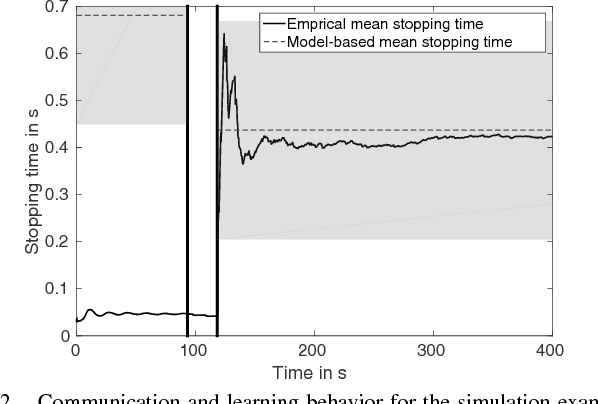 Figure 2 for Event-triggered Learning for Resource-efficient Networked Control