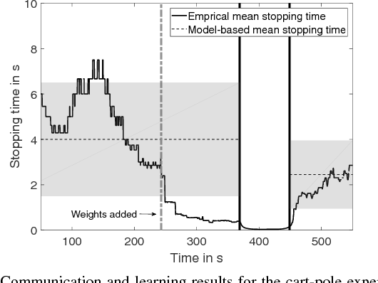 Figure 4 for Event-triggered Learning for Resource-efficient Networked Control