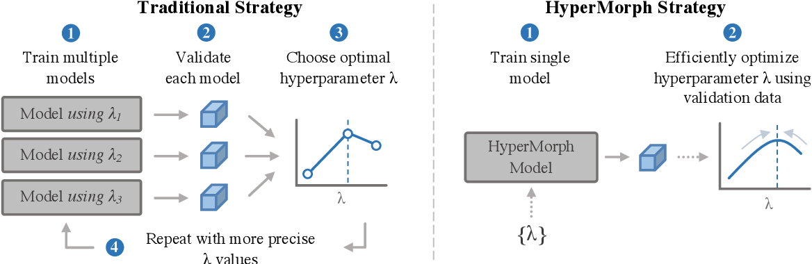 Figure 1 for HyperMorph: Amortized Hyperparameter Learning for Image Registration