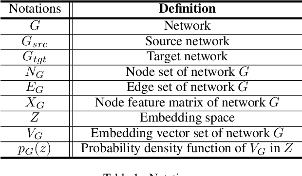 Figure 1 for DANE: Domain Adaptive Network Embedding