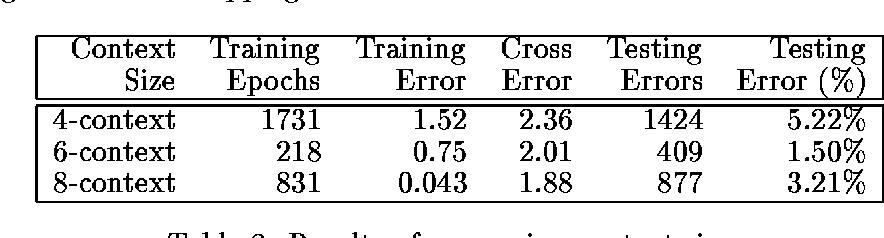 Figure 3 for Adaptive Sentence Boundary Disambiguation