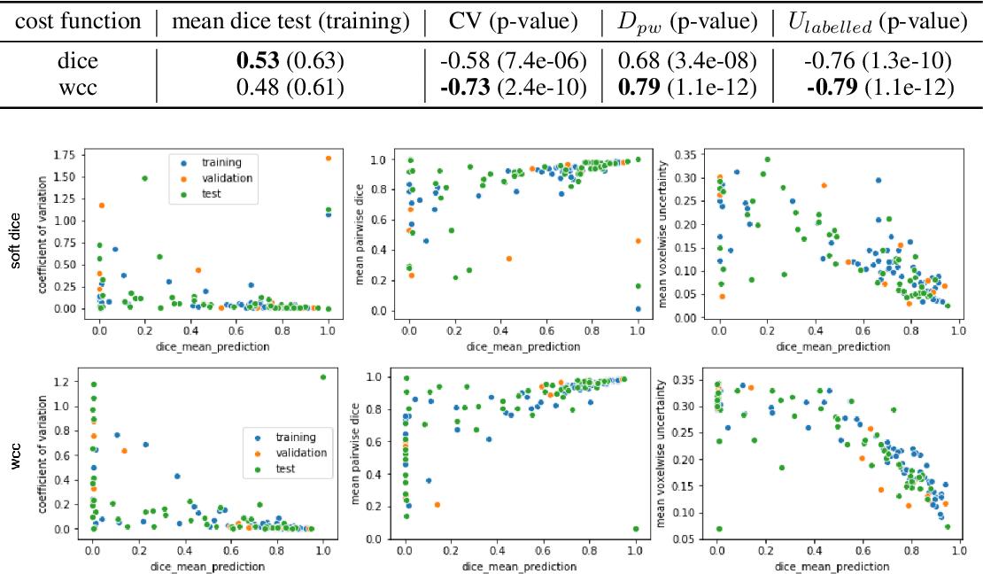 Figure 2 for Give me (un)certainty -- An exploration of parameters that affect segmentation uncertainty