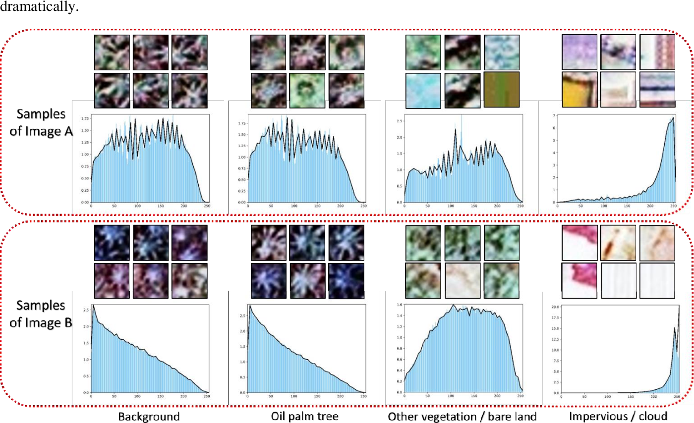 Figure 1 for Cross-regional oil palm tree counting and detection via multi-level attention domain adaptation network
