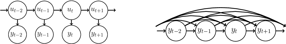 Figure 1 for Stochastic Gradient MCMC for State Space Models