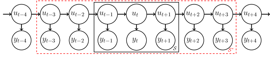 Figure 3 for Stochastic Gradient MCMC for State Space Models