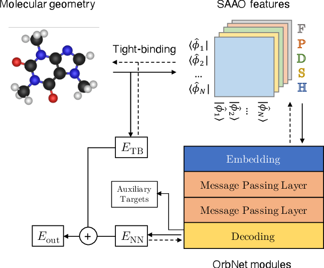 Figure 1 for Multi-task learning for electronic structure to predict and explore molecular potential energy surfaces