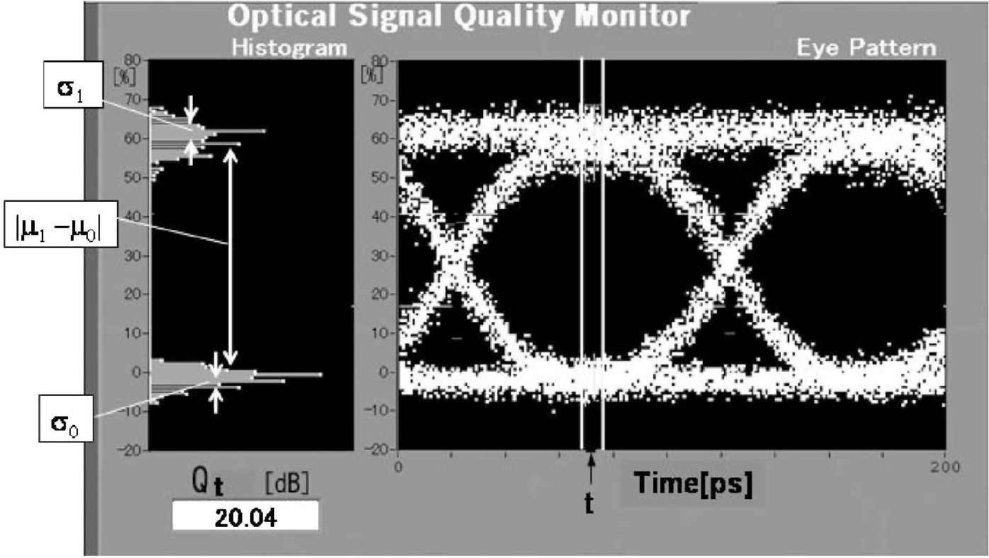 Simple measurement of eye diagram and ber using high speed figure 3 ccuart Image collections