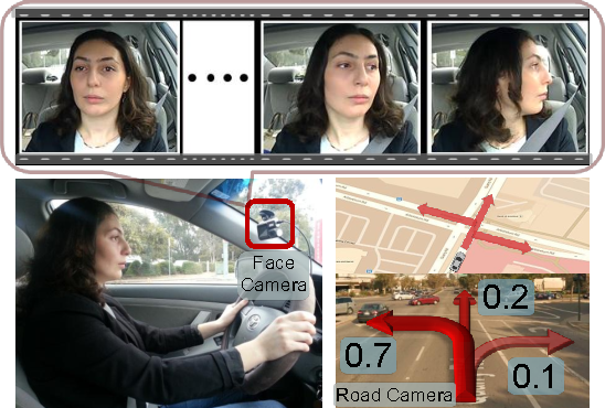 Figure 1 for Brain4Cars: Car That Knows Before You Do via Sensory-Fusion Deep Learning Architecture
