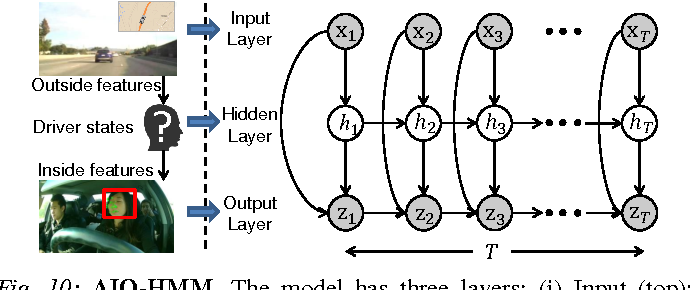 Figure 2 for Brain4Cars: Car That Knows Before You Do via Sensory-Fusion Deep Learning Architecture