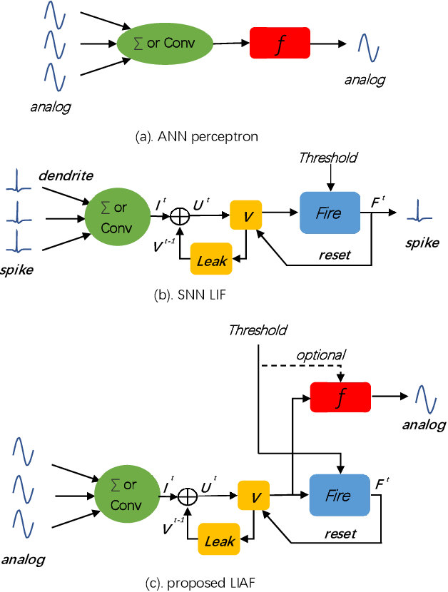 Figure 1 for LIAF-Net: Leaky Integrate and Analog Fire Network for Lightweight and Efficient Spatiotemporal Information Processing