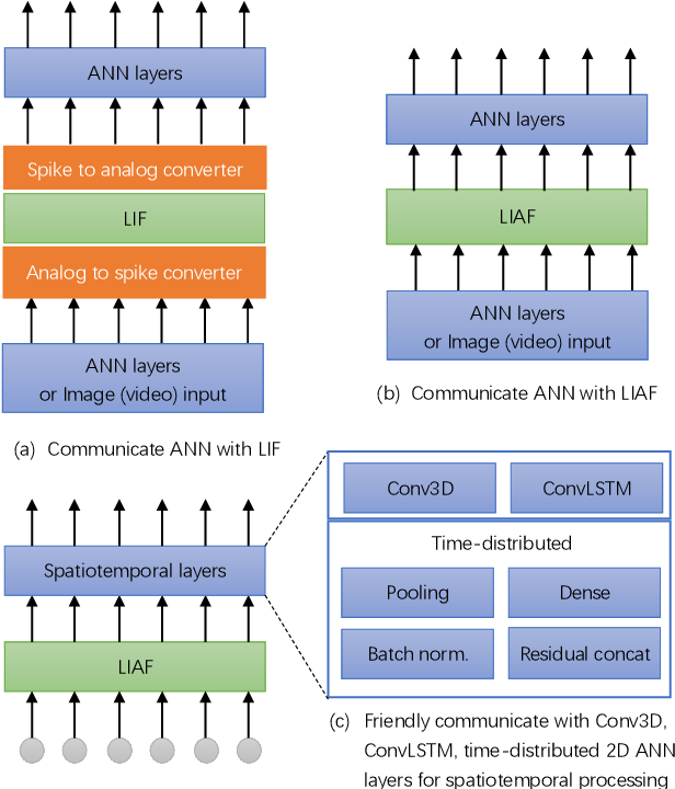 Figure 2 for LIAF-Net: Leaky Integrate and Analog Fire Network for Lightweight and Efficient Spatiotemporal Information Processing