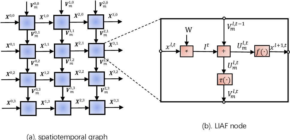 Figure 3 for LIAF-Net: Leaky Integrate and Analog Fire Network for Lightweight and Efficient Spatiotemporal Information Processing